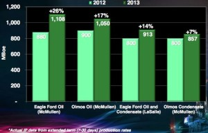 Swift Energy Eagle Ford Well Expectations