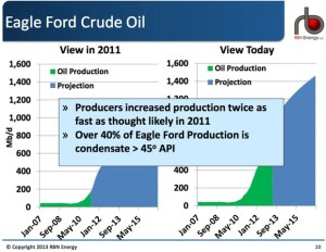Eagle Ford Oil Production Forecasts