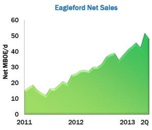 Anadarko EagleFord Production Graph Q213