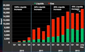 Swift Energy Eagle Ford Production Chart