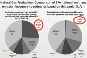 UT Methane Emissions Study Results