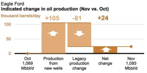 EIA New Eagle Ford Production and Legacy Declines