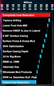 Swift Energy Eagle Ford Drilling Savings