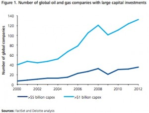 Deloitte Oil Gas Conference - Global Capital Budgets