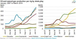 EIA Oil and Gas Production Per Rig