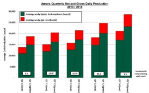 Aurora Oil & Gas Production Chart