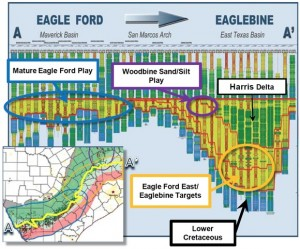 Eagle Ford & Eaglebine Map