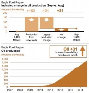 EIA Eagle Ford Production