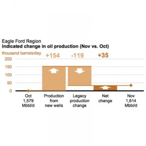 EIA Eagle Ford Production Chart - Nov. 2014