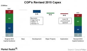 ConocoPhillips Revises 2015 Capex
