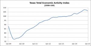 Texas Economic Index 2015