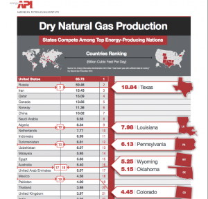 Texas Leads in Natural Gas