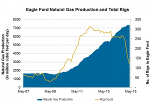 Eagle Ford Natural Gas May 2015 | click to enlarge
