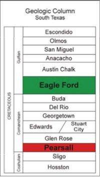 Eagle Ford Shale Stratigraphic Column