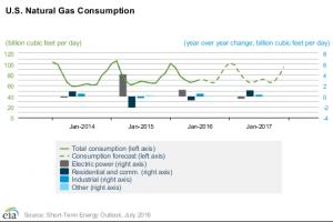 EIA: Natural Gas Consumption