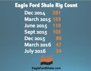 U.S. Rig Count Moves Upward; Eagle Ford Stays Flat