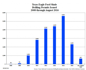 Eagle Ford Drilling Permits for 2016