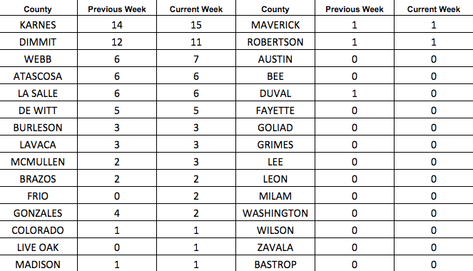 Eagle Ford Shale Rig Count by County
