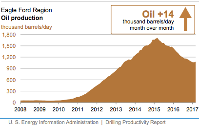 Eagle Ford Oil Production - March 2017