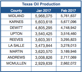 Source: Texas Railroad Commission
