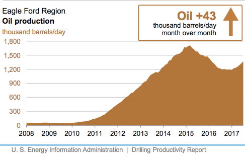 Eagle Ford Oil Production