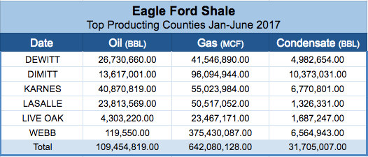 Eagle Ford Shale Production