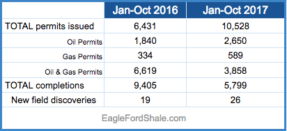 Texas Oil & Gas Permits.png