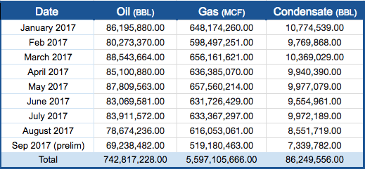 Texas Production from Oil and Gas Wells - Texas Railroad Commission