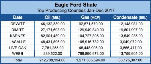 Top Producing Eagle Ford Counties.png