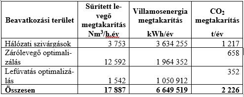1. táblázat: Sűrített levegő csoportok átalakítás előtti és utáni teljesítmény mérései
