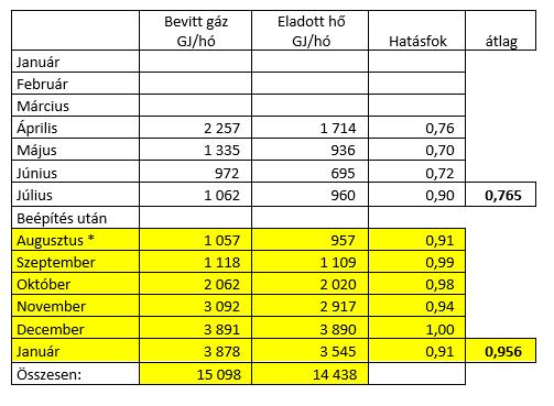 Megtakarítás: 3 770  GJ/(2017-08-2018-01),egész évre kivetítve  7540 GJ.