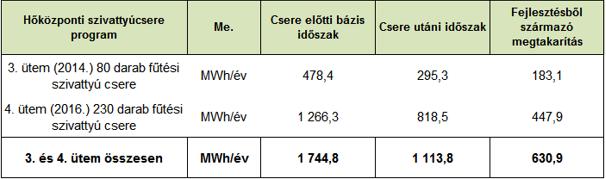 2. táblázat - Hőközponti fűtési szivattyúcsere program 3. és 4. ütemének megtakarítása