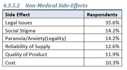 UPA Survey 2016 Cannabis NONMed Side Effects.JPG