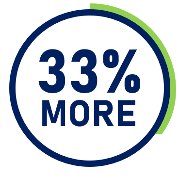 Valpak Consumer Spends 33% More On Full-Service Restaurants - More than 71% of frequent diners responded to a direct mail ad or coupon in the last 12 months.