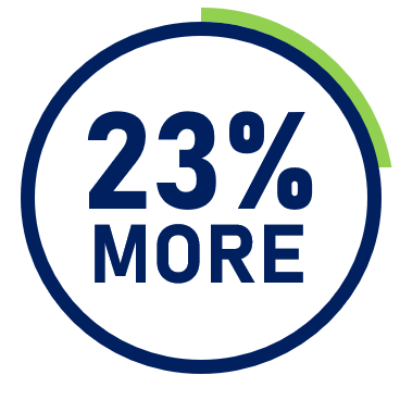 Valpak Consumer Spends 23% More On fast-food, quick serve, and specialty restaurants. - 68% of fast-food lovers responded to direct mail ad or coupon in the last 12 months, 40% in the last 30 days.