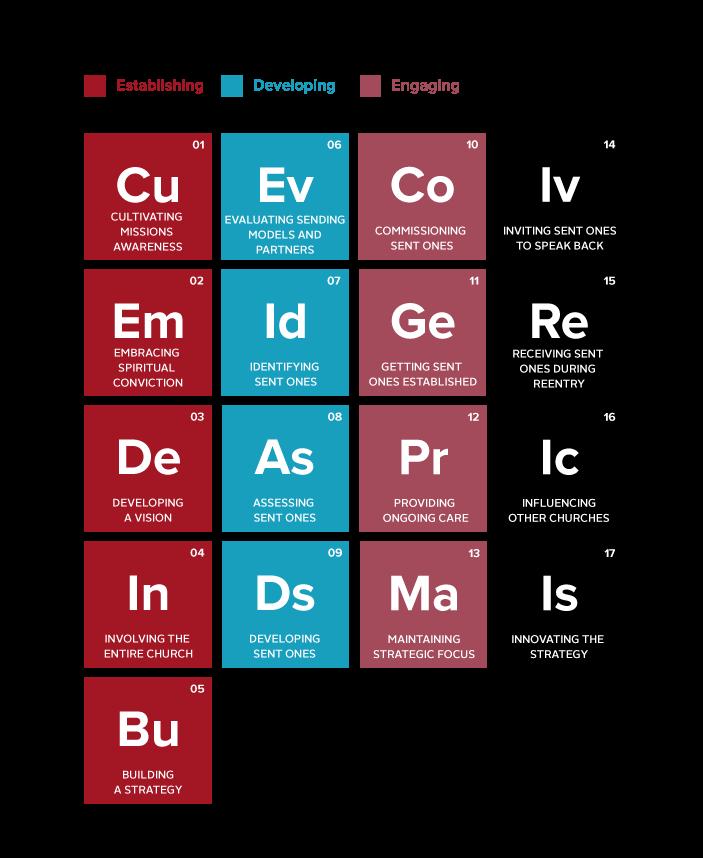 Elements description