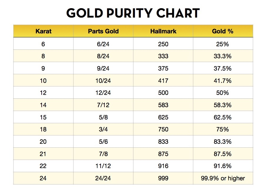 Easy to use and quick gold purity chart. Calculate at a glance the pure gold content percentage in your jewelry.