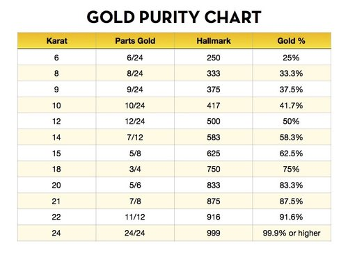 Calculate Pure Gold Content Percentage