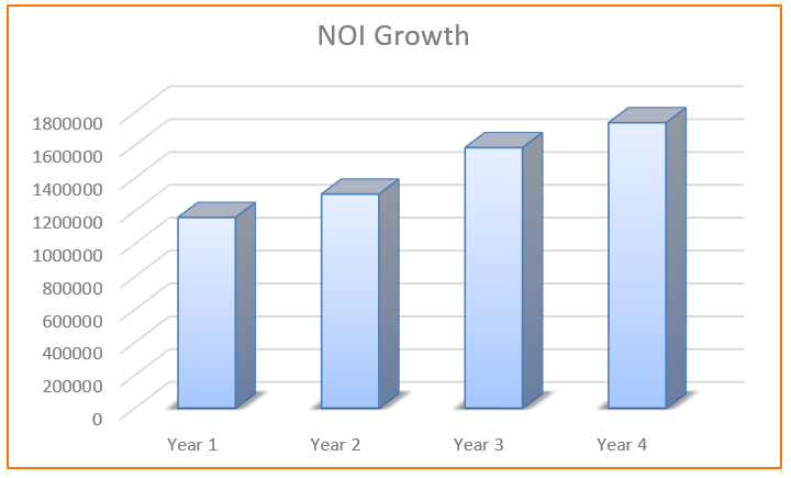 EF NOI Growth - Use this.PNG