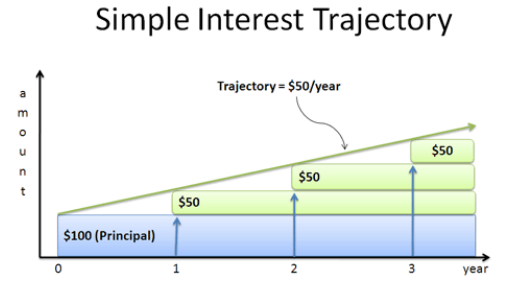 Simple interest produces linear growth