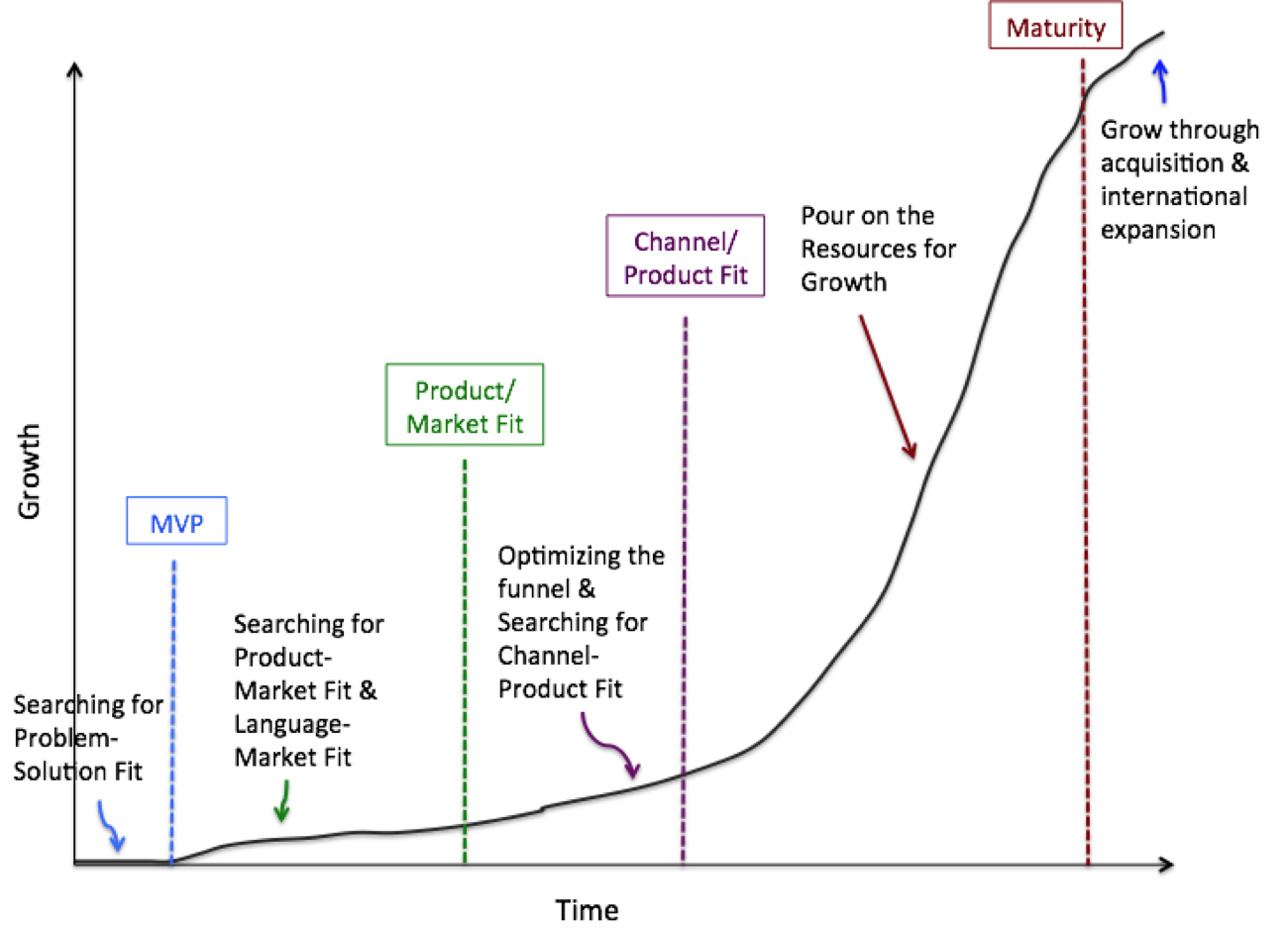 The 5 Phases of The Startup Growth Lifecycle