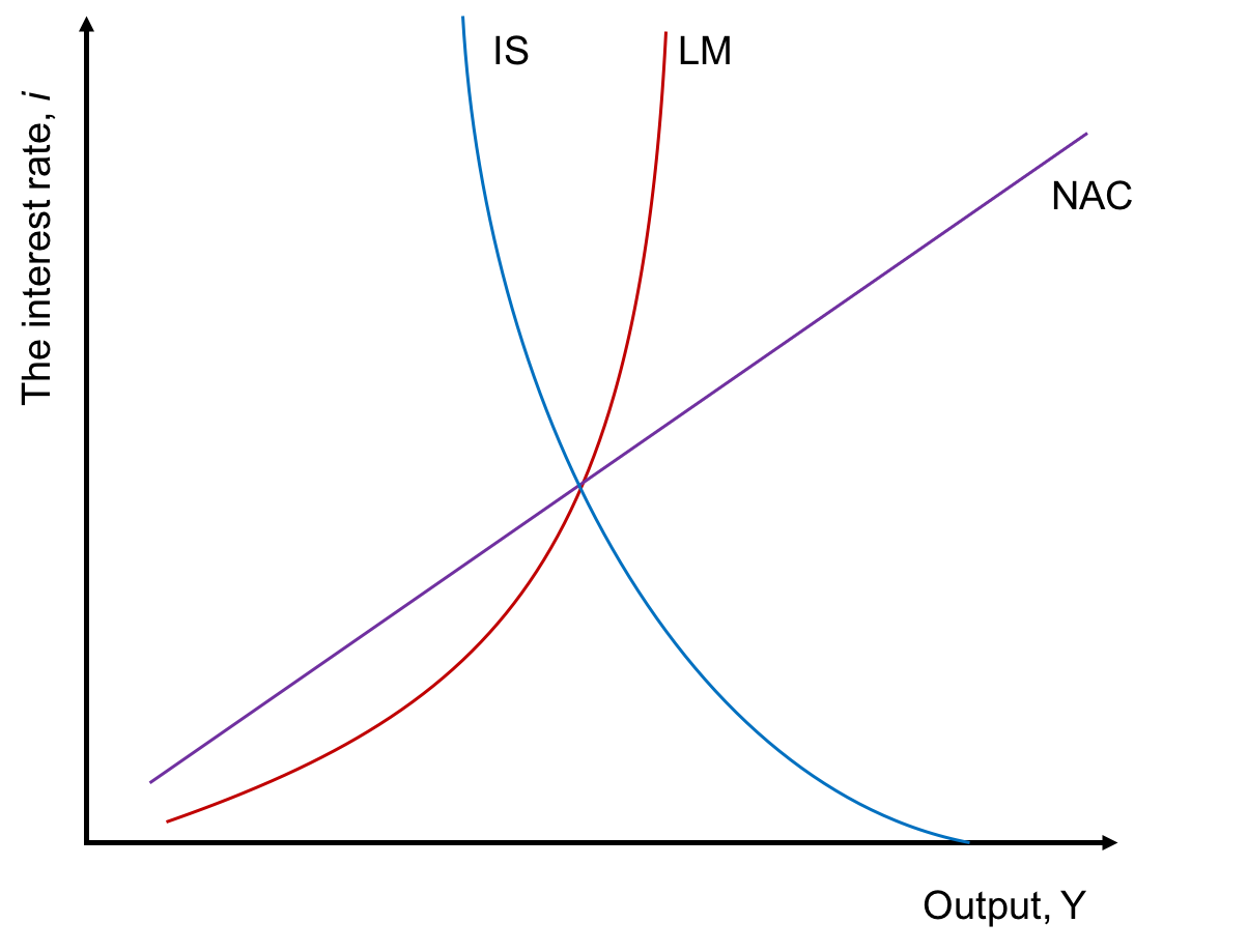 Figure 1: The IS-LM-NAC Model