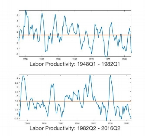 Figure 2: Data for Productivity Broken into Two Subsamples