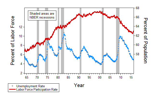 Chart 1: Labor Force Participation and Unemployment.  (c) Source: Prosperity for All, 2016, Oxford University Press page 54.