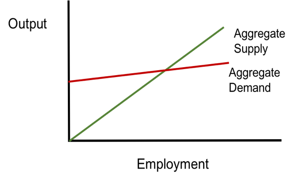 Figure 1: The Keynesian Cross (my interpretation using employment and output in wage units)