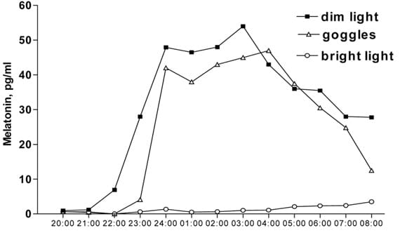 Suppressed melatonin production due to the bright light exposure vs. high melatonin production when wearing goggles blocking out blue light (and obviously high melatonin production when only being subjected to the dim light).  From https://academic.oup.com/jcem/article/90/5/2755/2836826