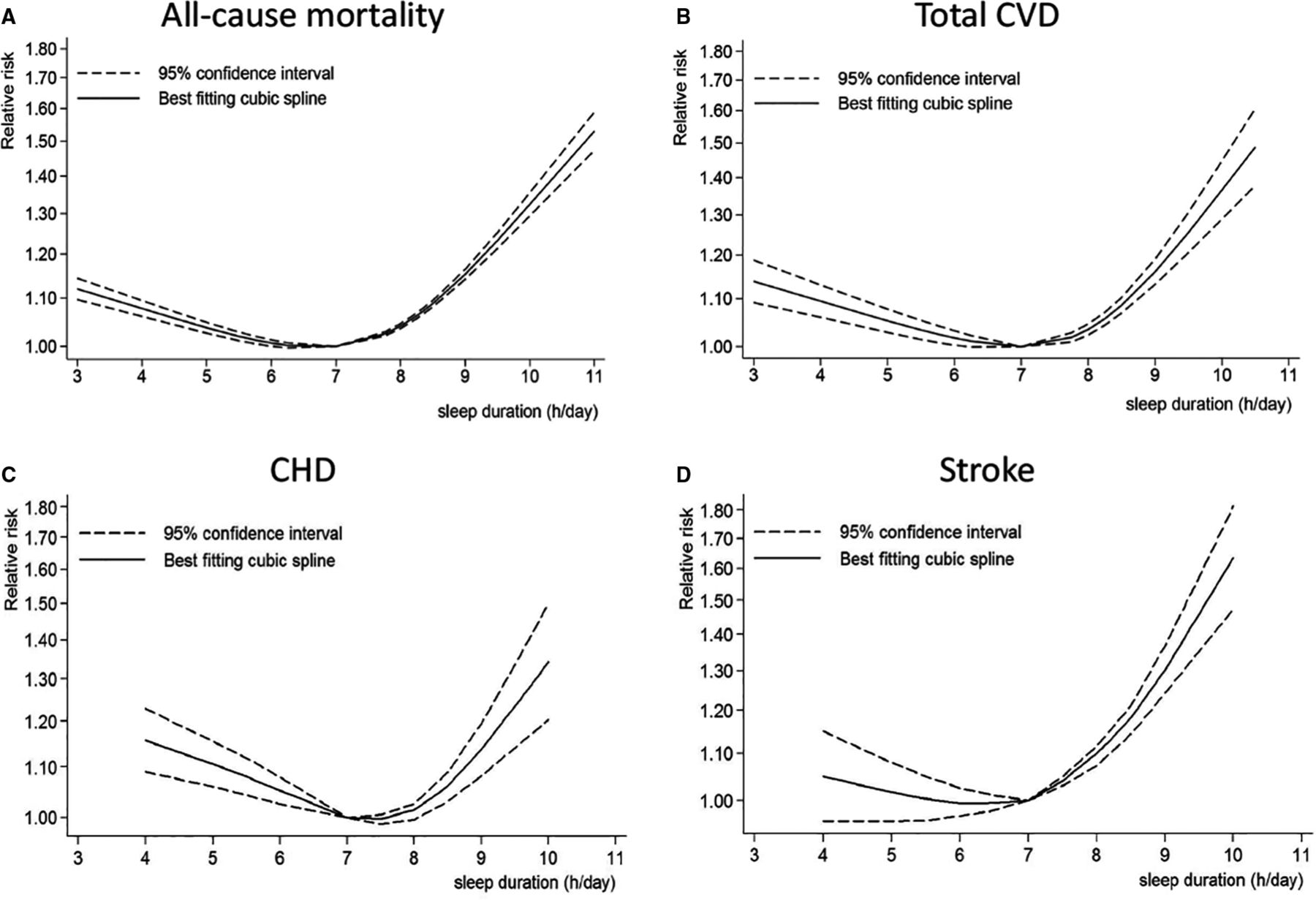 Risk for the overall mortality, cardiovascular disease, coronary heart disease and stroke is at the lowest for 7-8 hours of sleep. From http://jaha.ahajournals.org/content/6/9/e005947