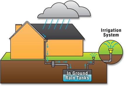 TBI Irrigation Whistler Rainwater Harvesting