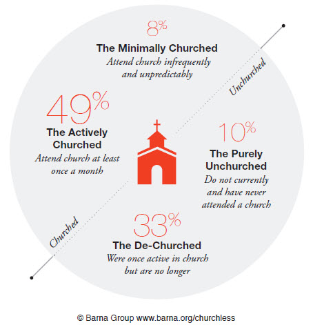 Taken from a  2014 Barna Research Study . If this research was done for KAs, I imagine the de-churched percentage to be much higher.