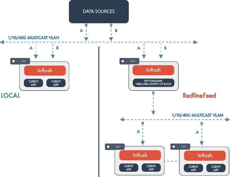InRush Deployment Paradigms.png